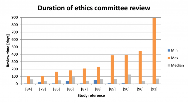Plot ethics committee approval time clinical studies